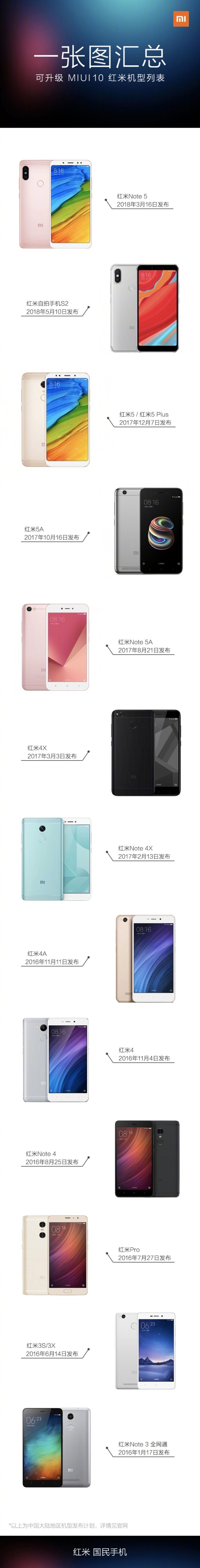 MIUI 10 está basado en Android 8.1 Oreo y tiene como mayor actualización la tecnología AI.La tecnología AI en MIUI 10 brinda aprendizaje profundo y, por lo tanto, reduce el tiempo de carga de las aplicaciones al estudiar el comportamiento de uso de la aplicación y anticipar acciones. otra novedad interesante es que trae un modo de cámara única de bokeh (efecto de desenfoque) a los teléfonos inteligentes antiguos de Xiaomi.