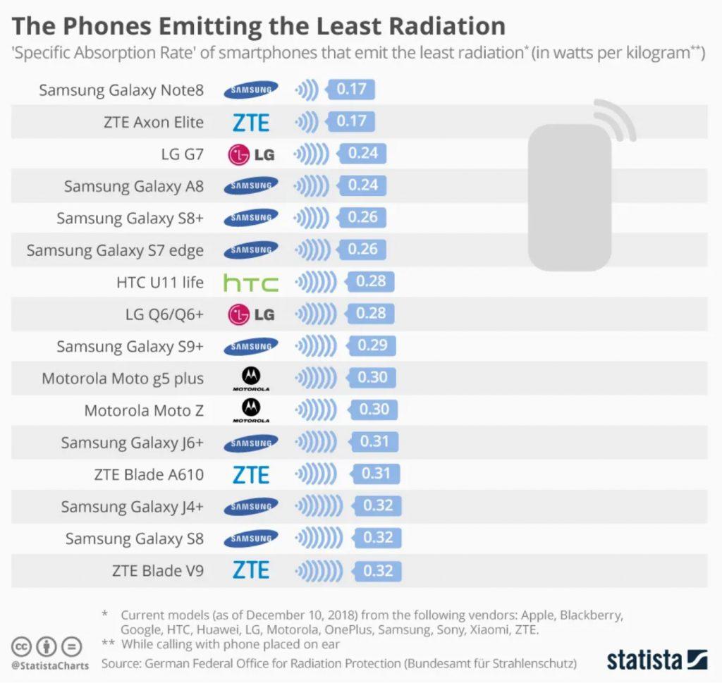 celulares con mas radiación