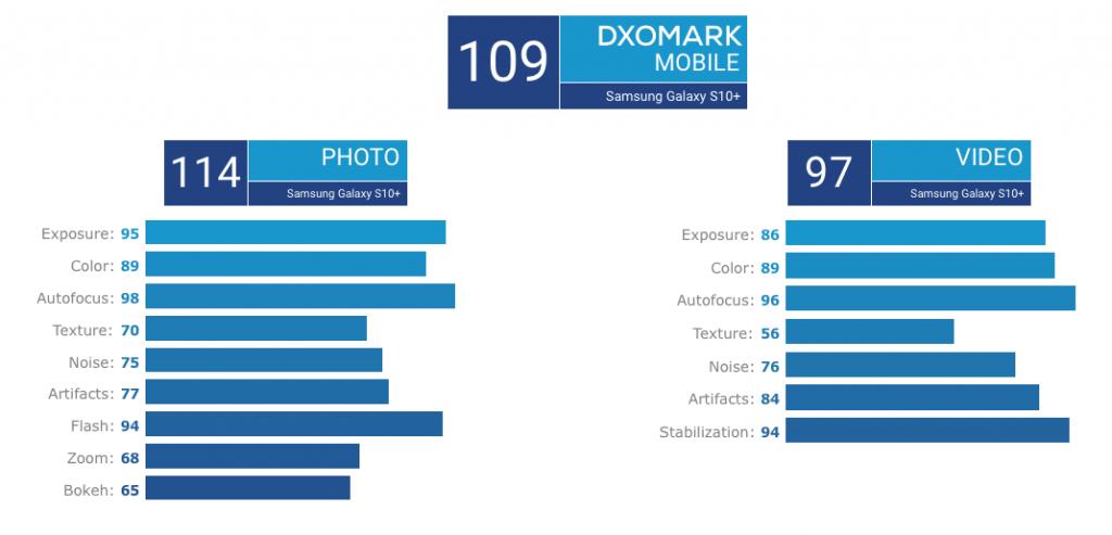 S10+ 5G DxOmark