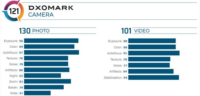 Galaxy Note 20 Ultra dxomark puntuacion