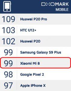 El puntaje relacionado con la calidad de la foto es incluso más alto que el Galaxy S9 + , pero el puntaje más bajo obtenido en la prueba de grabación de video hizo que su puntaje general fuera más bajo, Ahora bien, a quedado en el 5to puesto superando incluso al Google pixel 2 y al iPhone X