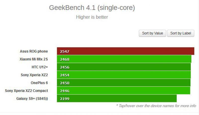 El teléfono ha obtenido 2547 puntos en rendimiento de un solo núcleo y 9534 puntos en multinúcleo, sobre-clasificando a todos los demás dispositivos Android que existen, incluidos Xiaomi Mi Mix 2S , Samsung Galaxy S9 Plus y OnePlus 6 . El Snapdragon 845 overclockeado en el teléfono ASUS ROG está emparejado con 8 GB de RAM y 512 GB de almacenamiento UFS interno. Su pantalla tiene un tamaño de 6 pulgadas y muestra imágenes con resolución Full HD +. También tiene una frecuencia de actualización de 90 Hz que será muy útil para los jugadores, aunque no alcance los 120 Hz como el teléfono Razer .