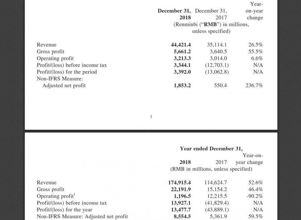 Xiaomi ha doblado sus ingresos